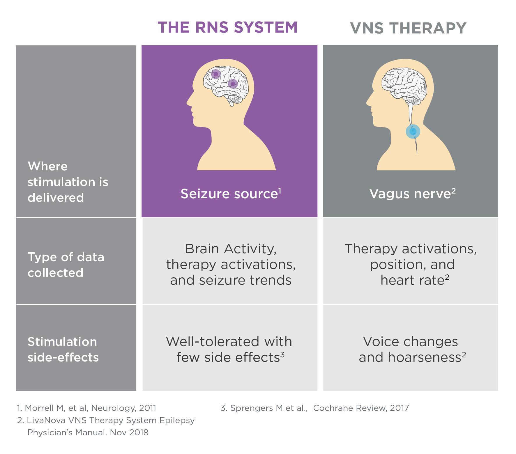 RNS vs. VNS Comparison Chart